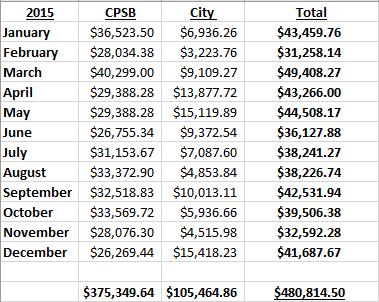 CPSB-City-A&L-Totals