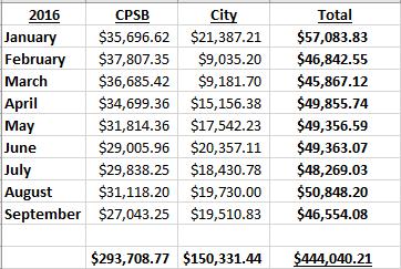 CPSB-City-A&L-Totals2016
